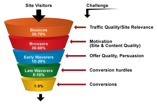 Inbound Marketing Strategy