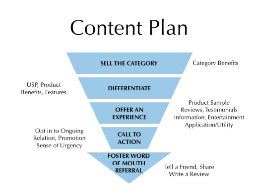 What is Content Plan