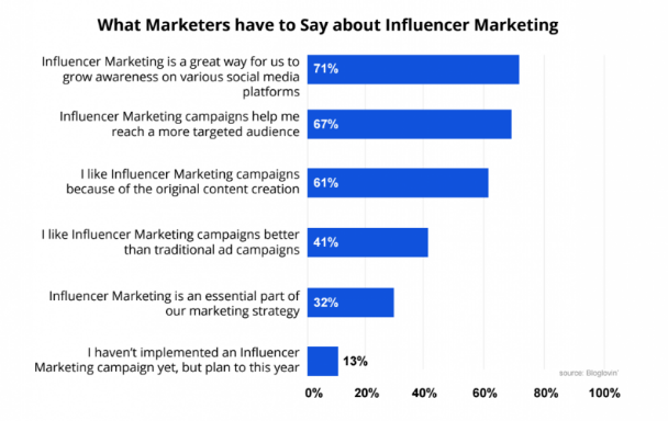 What is Influencer Marketing Strategy