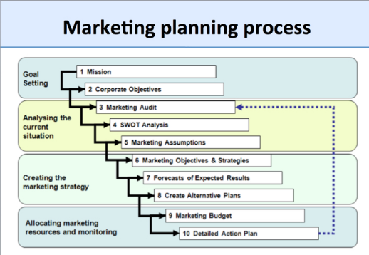 What is the Content of a Marketing Plan