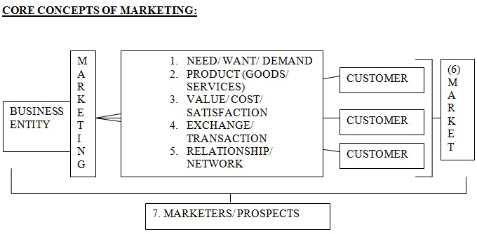 Relationship Marketing Strategy